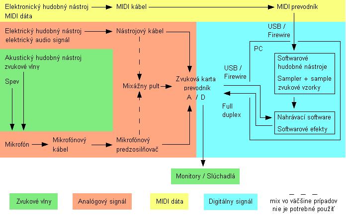 Domáce štúdio - schéma
